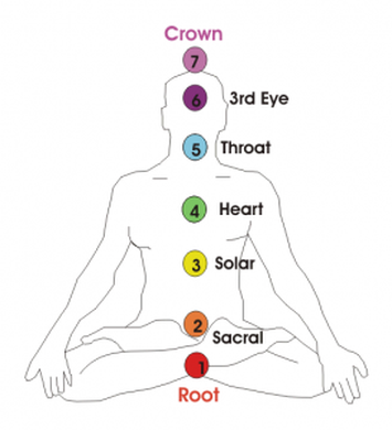 https_upload.wikimedia.orgwikipediacommons775Chakras_Demostration